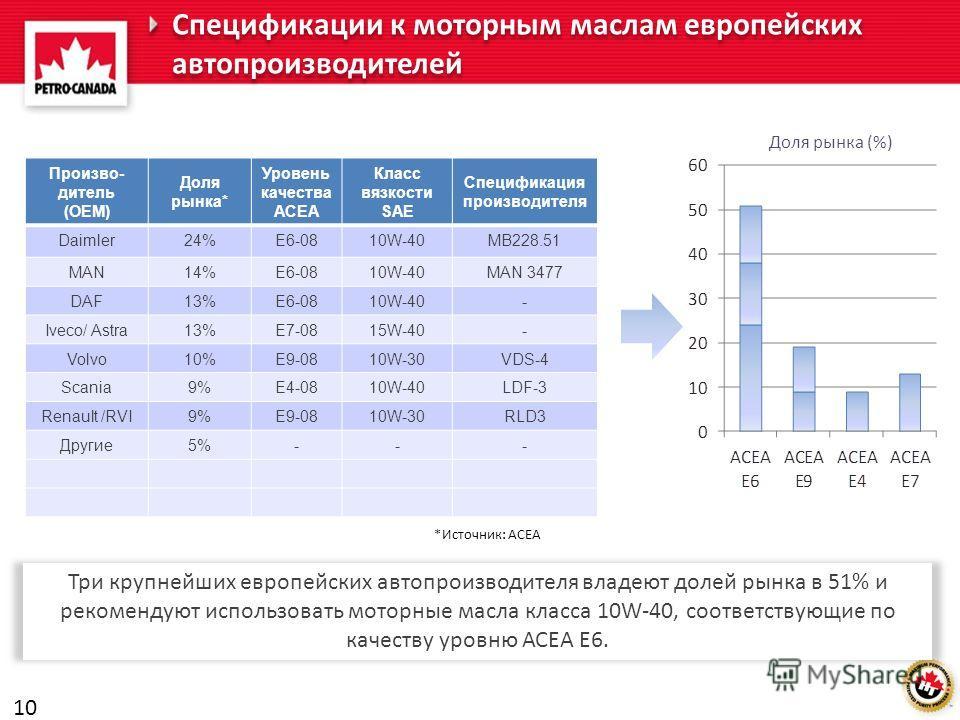 Спецификации к моторным маслам европейских автопроизводителей Произво- дитель (ОЕМ) Доля рынка* Уровень качества ACEA Класс вязкости SAE Спецификация производителя Daimler24%E6-0810W-40MB228.51 MAN14%E6-0810W-40MAN 3477 DAF13%E6-0810W-40- Iveco/ Astr