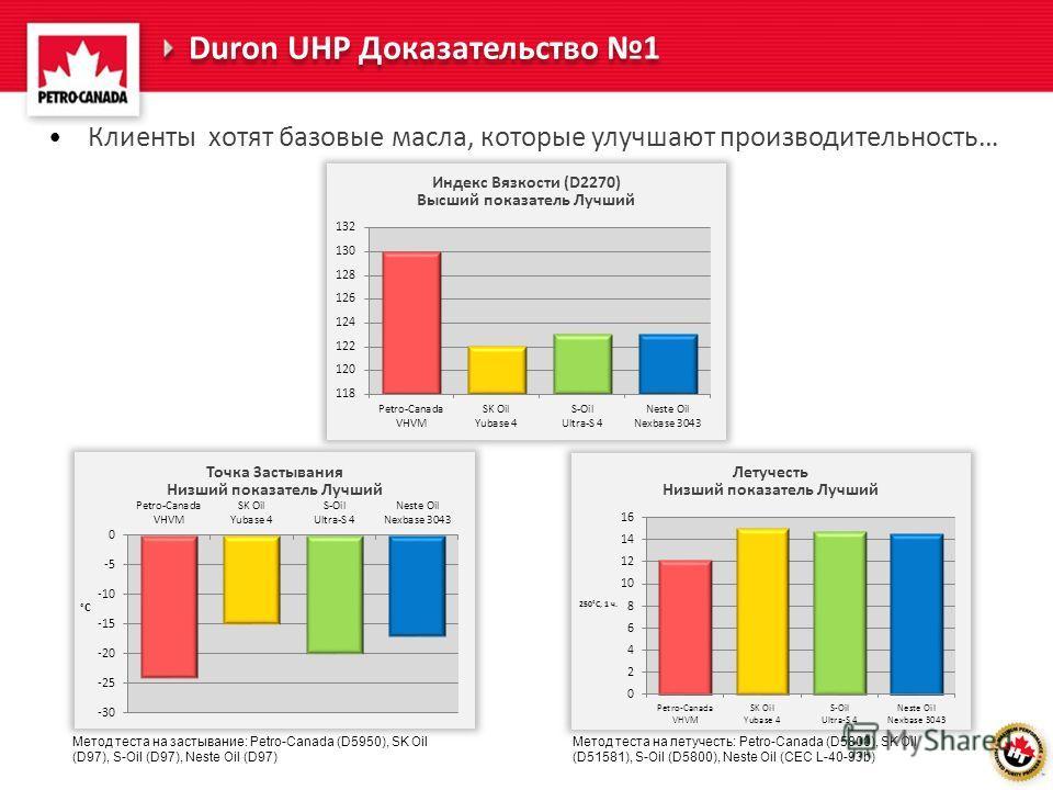 Клиенты хотят базовые масла, которые улучшают производительность… Duron UHP Доказательство 1 Метод теста на летучесть: Petro-Canada (D5800), SK Oil (D51581), S-Oil (D5800), Neste Oil (CEC L-40-93b) Метод теста на застывание: Petro-Canada (D5950), SK