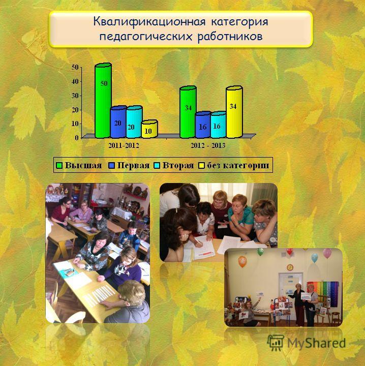 Квалификационная категория педагогических работников Квалификационная категория педагогических работников