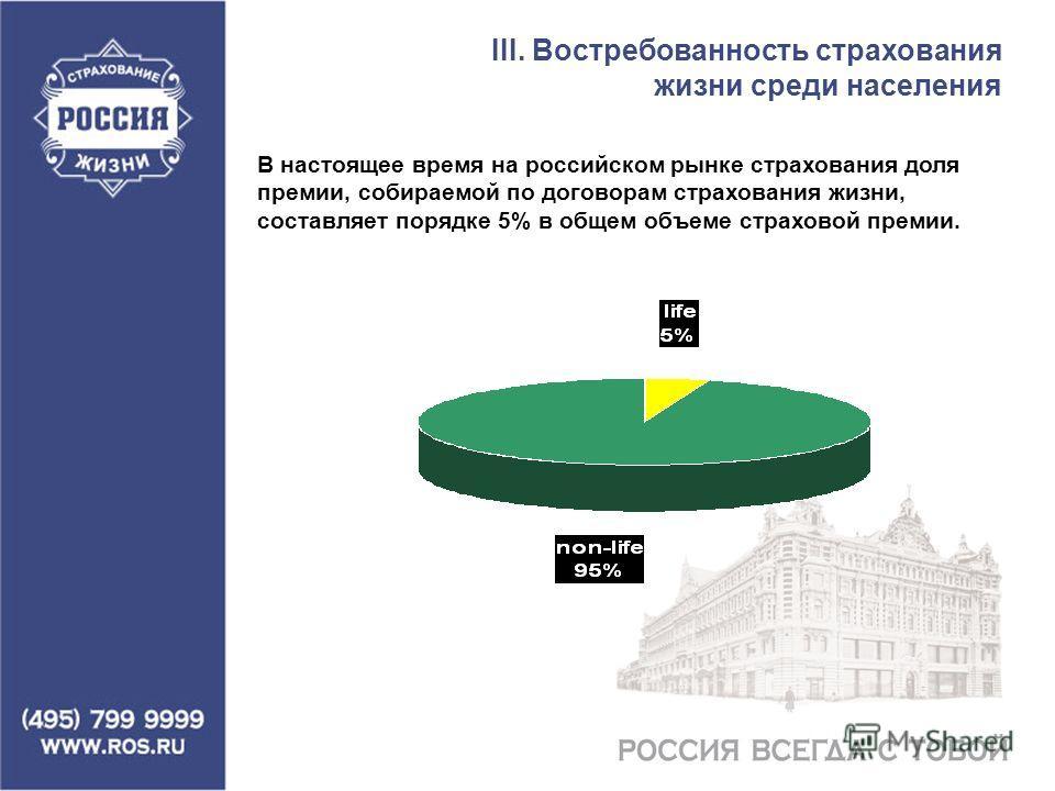 III. Востребованность страхования жизни среди населения В настоящее время на российском рынке страхования доля премии, собираемой по договорам страхования жизни, составляет порядке 5% в общем объеме страховой премии.