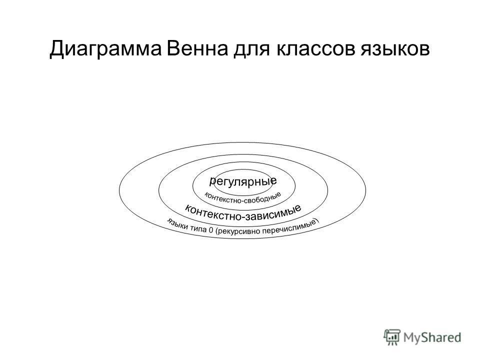 Диаграмма Венна для классов языков