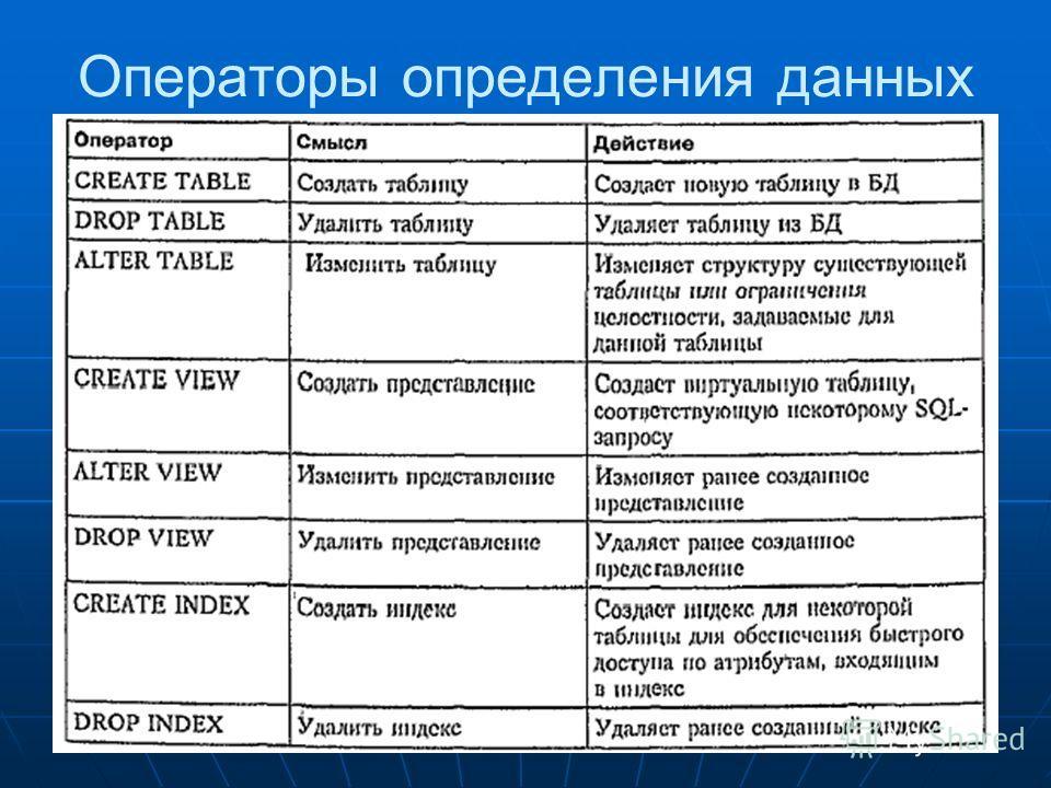 Операторы определения данных