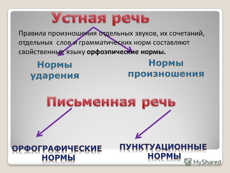 Правила произношения отдельных звуков, их сочетаний, отдельных слов и грамматических норм составляют свойственные языку орфоэпические нормы.