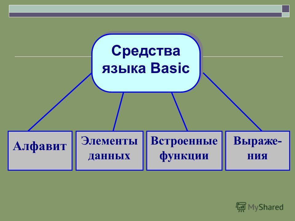 Средства языка Basic Алфавит Элементы данных Встроенные функции Выраже- ния