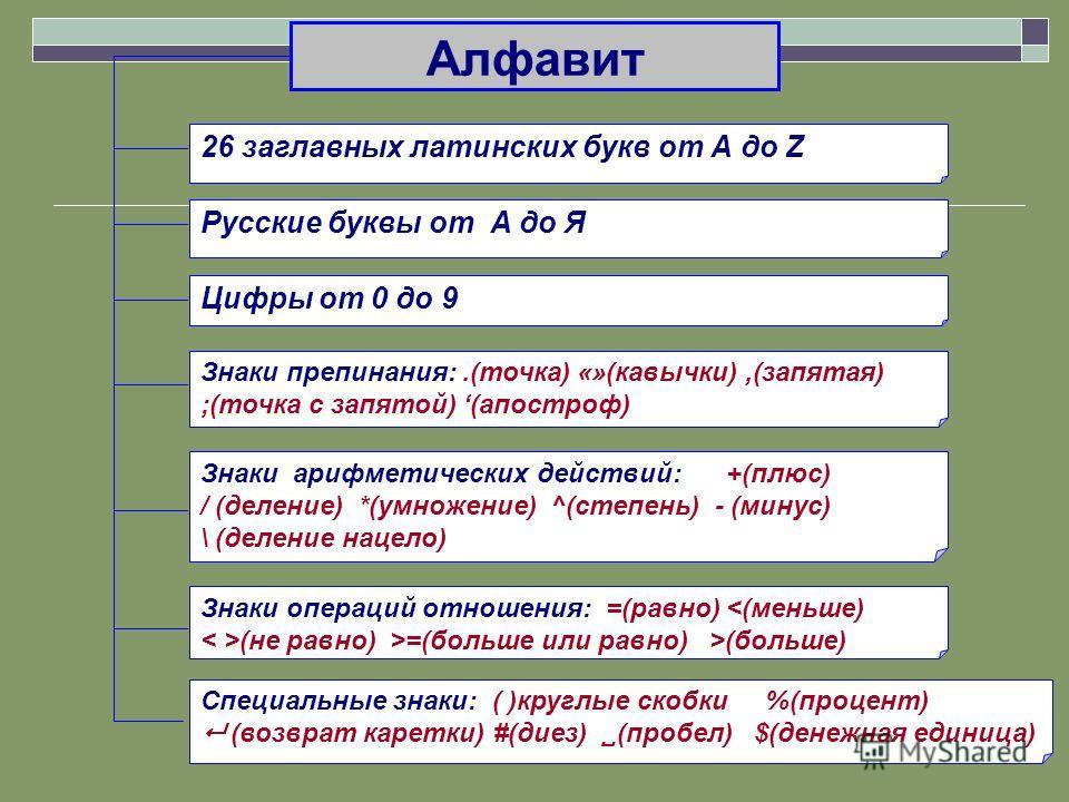 Алфавит 26 заглавных латинских букв от А до Z Цифры от 0 до 9 Знаки препинания:.(точка) «»(кавычки),(запятая) ;(точка с запятой) (апостроф) Знаки арифметических действий: +(плюс) / (деление) *(умножение) ^(степень) - (минус) \ (деление нацело) Знаки