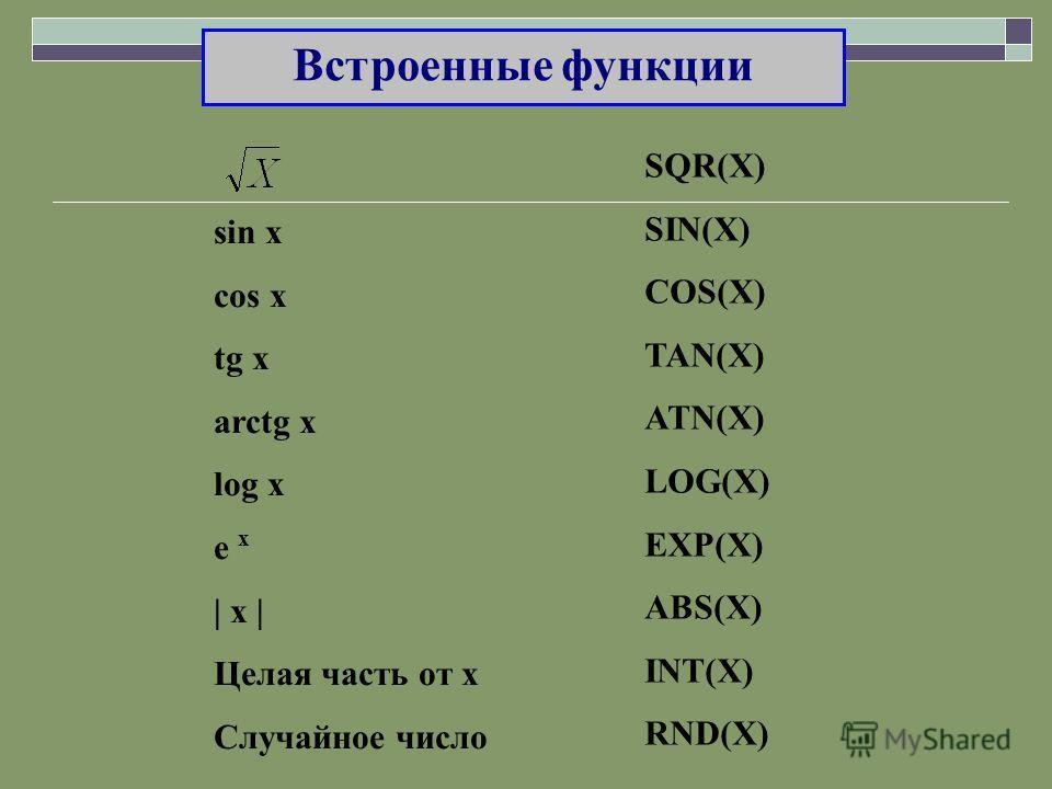 Встроенные функции sin x cos x tg x arctg x log x e x | x | Целая часть от х Случайное число SQR(X) SIN(X) COS(X) TAN(X) ATN(X) LOG(X) EXP(X) ABS(X) INT(X) RND(X)