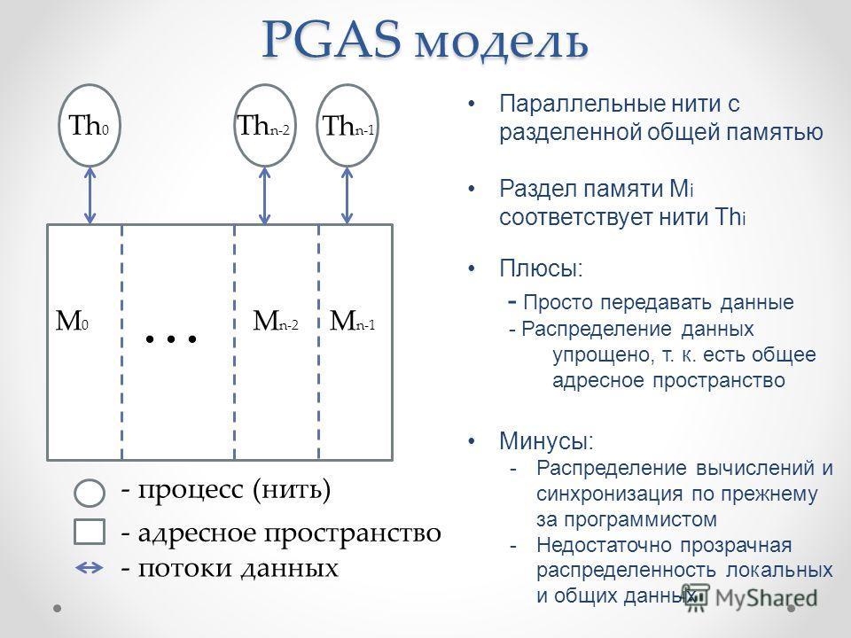 PGAS модель Параллельные нити с разделенной общей памятью Раздел памяти М i соответствует нити Th i Плюсы: - Просто передавать данные - Распределение данных упрощено, т. к. есть общее адресное пространство Минусы: -Распределение вычислений и синхрони