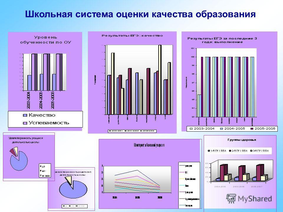 Школьная система оценки качества образования