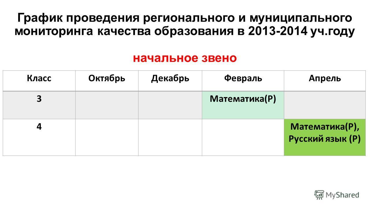 График проведения регионального и муниципального мониторинга качества образования в 2013-2014 уч.году начальное звено КлассОктябрьДекабрьФевральАпрель 3Математика(Р) 4Математика(Р), Русский язык (Р)