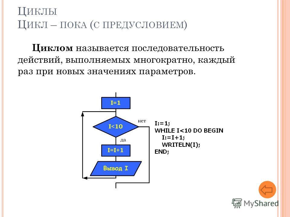 Ц ИКЛЫ Ц ИКЛ – ПОКА ( С ПРЕДУСЛОВИЕМ ) Циклом называется последовательность действий, выполняемых многократно, каждый раз при новых значениях параметров.