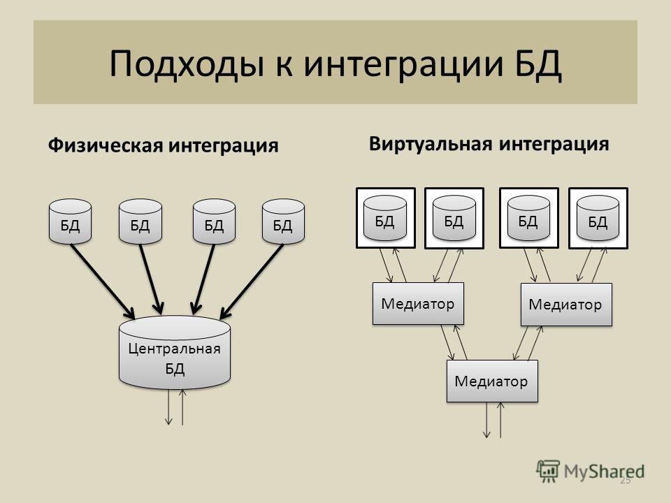 Подходы к интеграции БД Физическая интеграция Виртуальная интеграция БД Центральная БД Центральная БД Медиатор 25