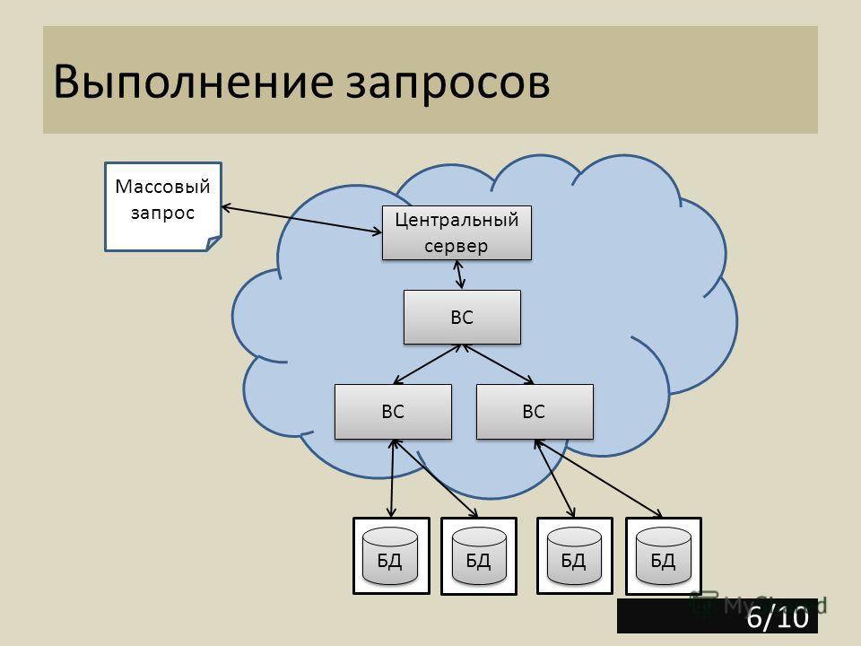 Выполнение запросов БД ВС Центральный сервер 6/10 Массовый запрос ВС