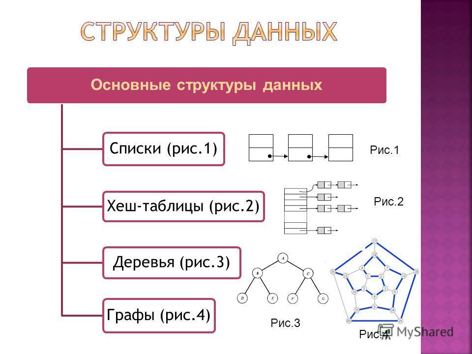 Основные структуры данных Списки (рис.1) Хеш-таблицы (рис.2) Деревья (рис.3) Графы (рис.4) Рис.1 Рис.2 Рис.3 Рис.4
