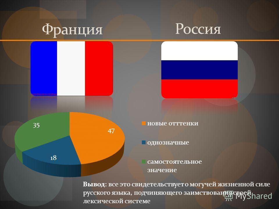 Франция Россия Вывод: все это свидетельствует о могучей жизненной силе русского языка, подчиняющего заимствования своей лексической системе