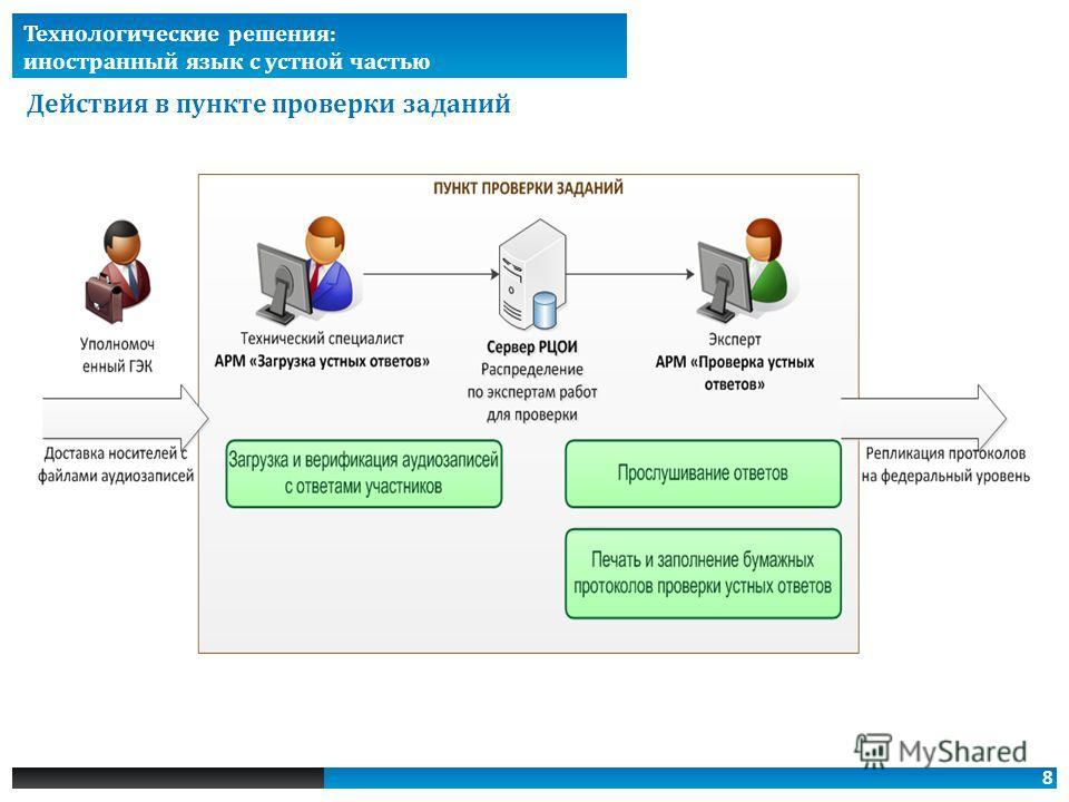8 Технологические решения: иностранный язык с устной частью Действия в пункте проверки заданий
