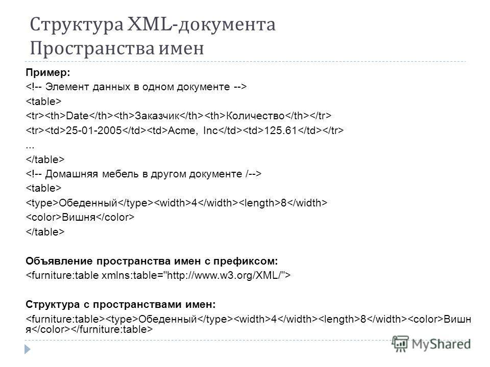Структура XML- документа Пространства имен Пример: Date Заказчик Количество 25-01-2005 Acme, Inc 125.61... Обеденный 4 8 Вишня Объявление пространства имен с префиксом: Структура с пространствами имен: Обеденный 4 8 Вишн я