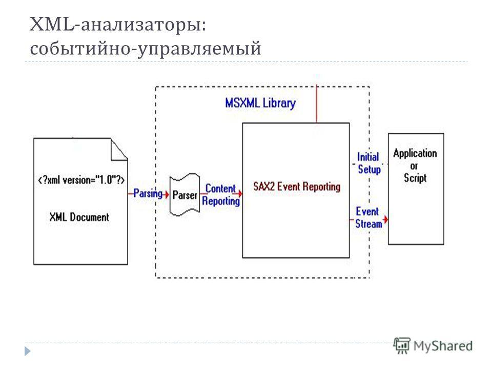 XML- анализаторы : событийно - управляемый