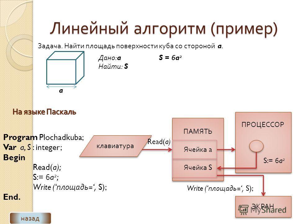 Линейный алгоритм ( пример ) Задача. Найти площадь поверхности куба со стороной a. a Дано :a Найти : S S = 6a 2 назад Program Plochadkuba; Var a, S : integer; Begin Read(a); S:= 6a 2 ; Write ( площадь =, S); End. клавиатура ПАМЯТЬ Ячейка a Ячейка S П
