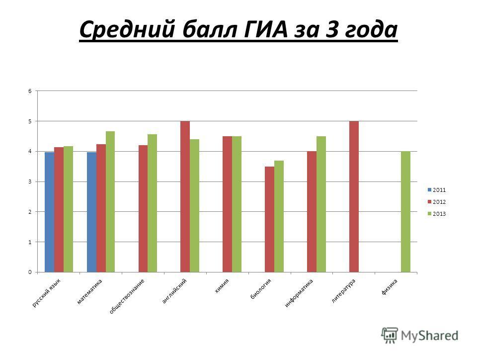 Средний балл ГИА за 3 года