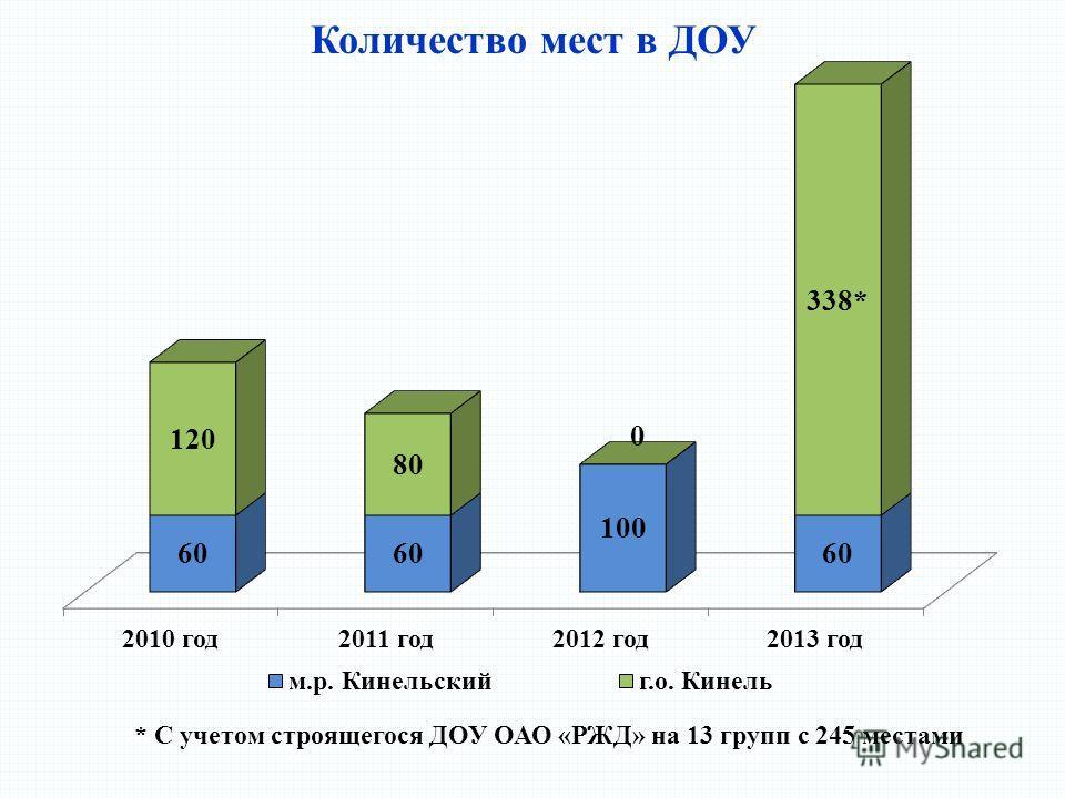 Количество мест в ДОУ * С учетом строящегося ДОУ ОАО «РЖД» на 13 групп с 245 местами
