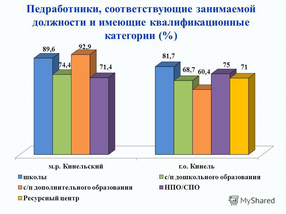 Педработники, соответствующие занимаемой должности и имеющие квалификационные категории (%)