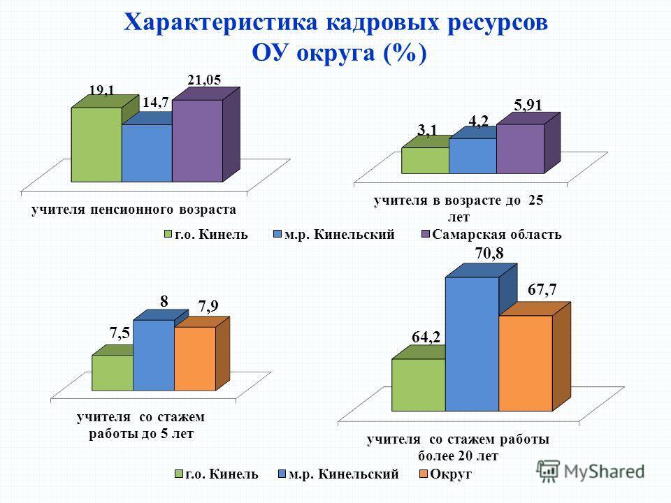 Характеристика кадровых ресурсов ОУ округа (%)