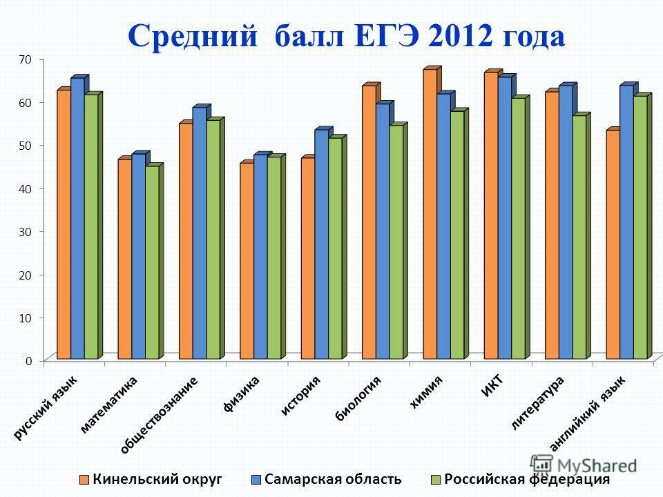 Средний балл ЕГЭ 2012 года
