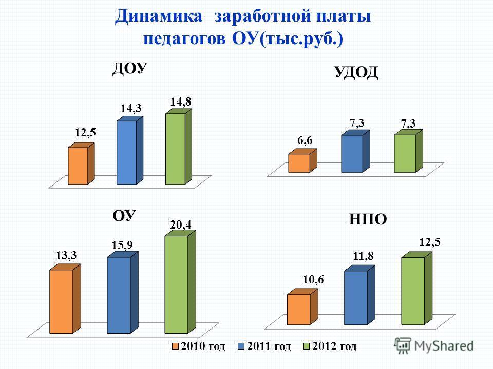 Динамика заработной платы педагогов ОУ(тыс.руб.)
