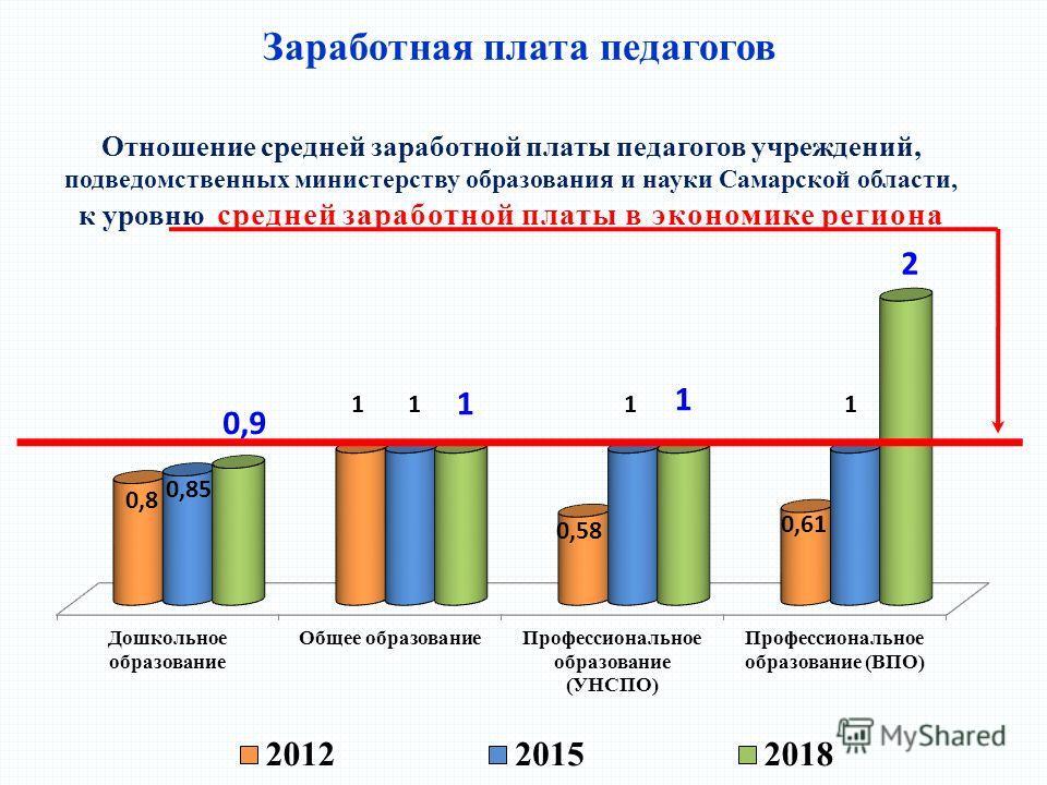 Заработная плата педагогов Отношение средней заработной платы педагогов учреждений, подведомственных министерству образования и науки Самарской области, к уровню средней заработной платы в экономике региона