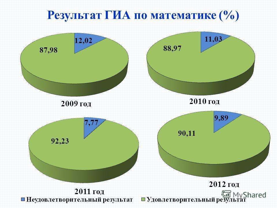 Результат ГИА по математике (%)