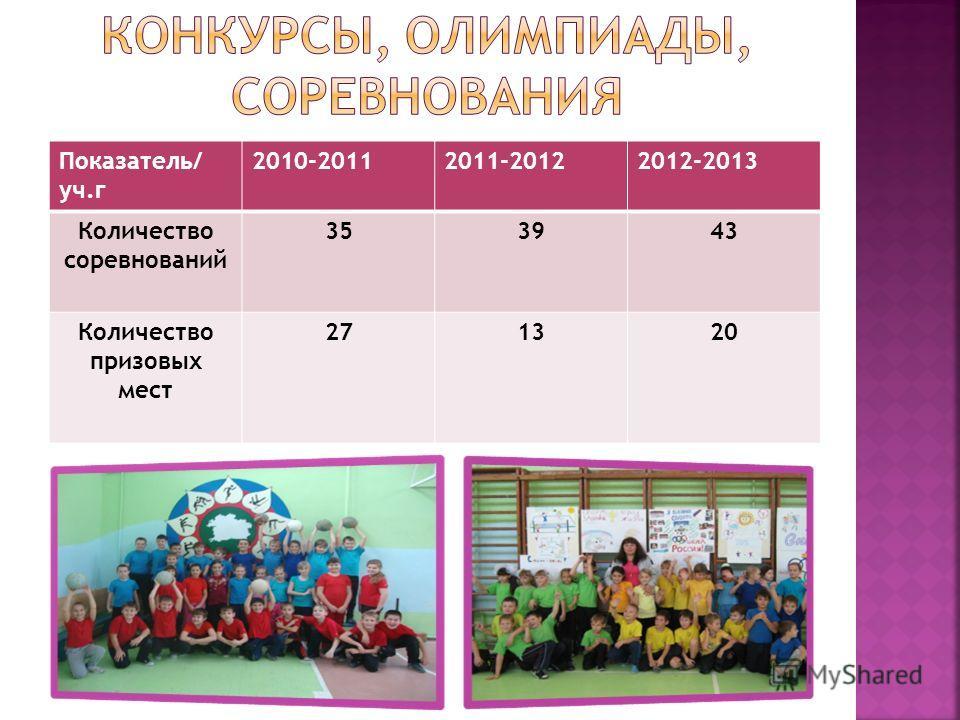 Показатель/ уч.г 2010-20112011-20122012-2013 Количество соревнований 353943 Количество призовых мест 271320