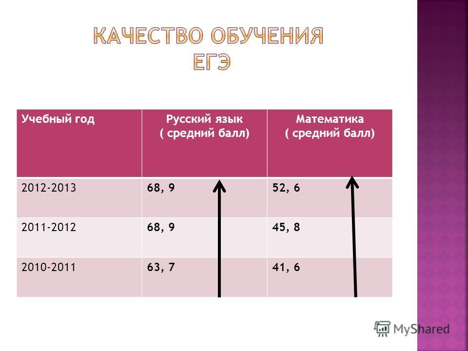 Учебный годРусский язык ( средний балл) Математика ( средний балл) 2012-201368, 952, 6 2011-201268, 945, 8 2010-201163, 741, 6