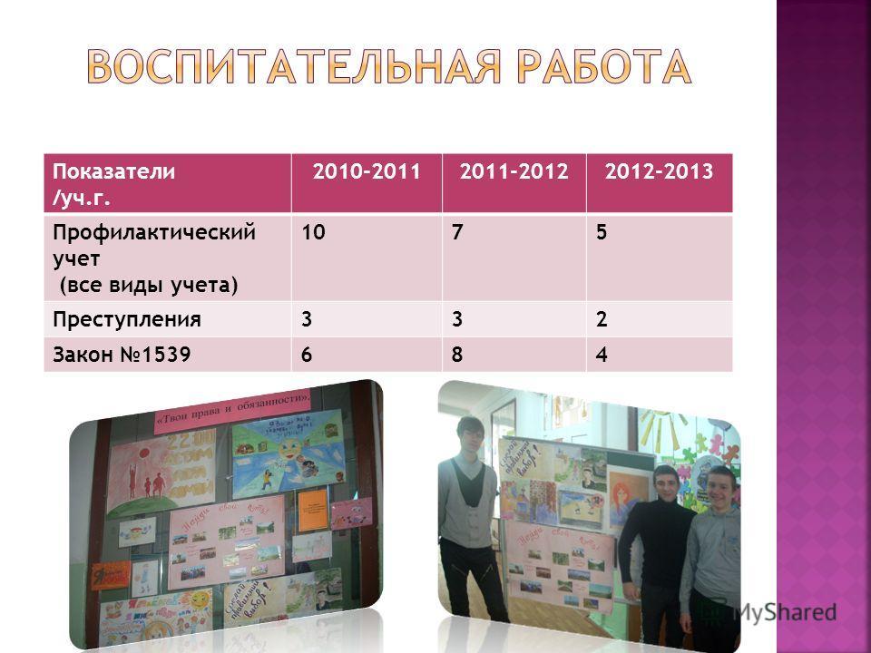 Показатели /уч.г. 2010-20112011-20122012-2013 Профилактический учет (все виды учета) 1075 Преступления332 Закон 1539684