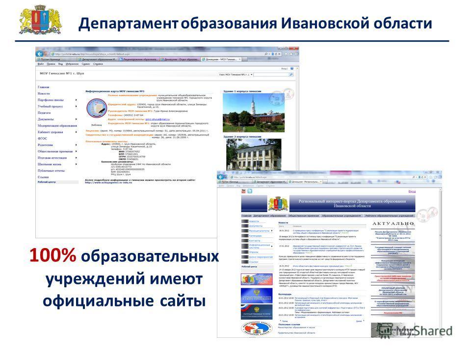 100% образовательных учреждений имеют официальные сайты
