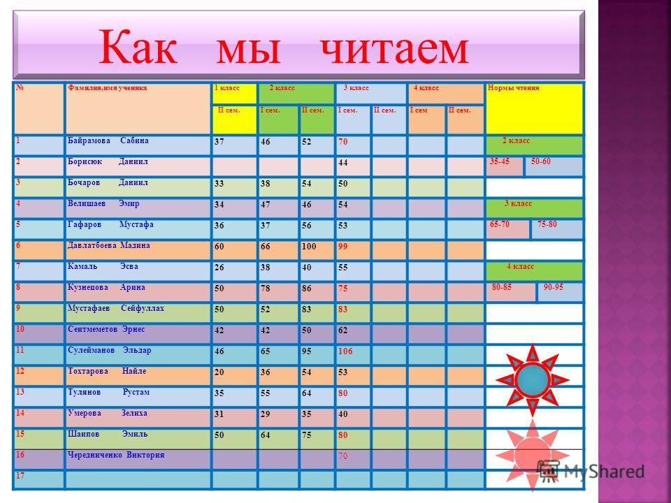 Как мы читаем Фамилия,имя ученика1 класс 2 класс 3 класс 4 классНормы чтения II сем.I сем.II сем.I сем.II сем.I семII сем. 1Байрамова Сабина 37465270 2 класс 2Борисюк Даниил 44 35-45 50-60 3Бочаров Даниил 33385450 4Велишаев Эмир 34474654 3 класс 5Гаф