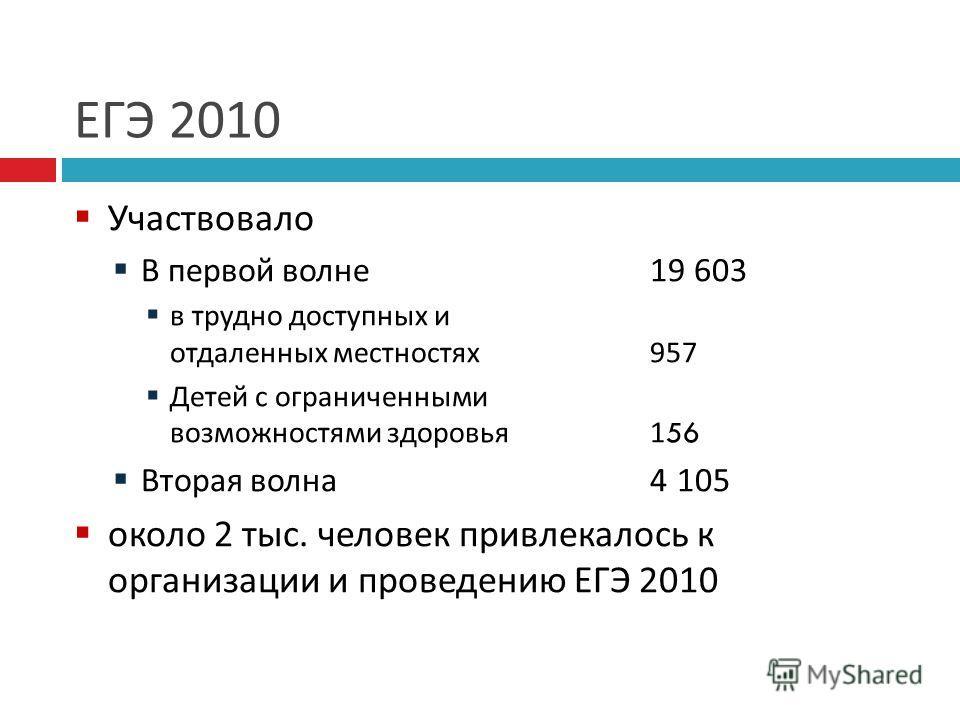 ЕГЭ 2010 Участвовало В первой волне 19 603 в трудно доступных и отдаленных местностях 957 Детей с ограниченными возможностями здоровья 156 Вторая волна 4 105 около 2 тыс. человек привлекалось к организации и проведению ЕГЭ 2010