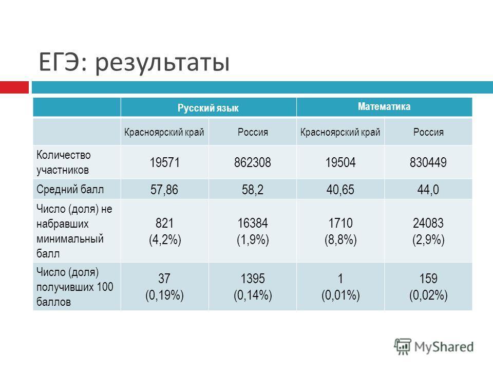 ЕГЭ : результаты Русский язык Математика Красноярский крайРоссияКрасноярский крайРоссия Количество участников 1957186230819504830449 Средний балл 57,8658,240,6544,0 Число (доля) не набравших минимальный балл 821 (4,2%) 16384 (1,9%) 1710 (8,8%) 24083