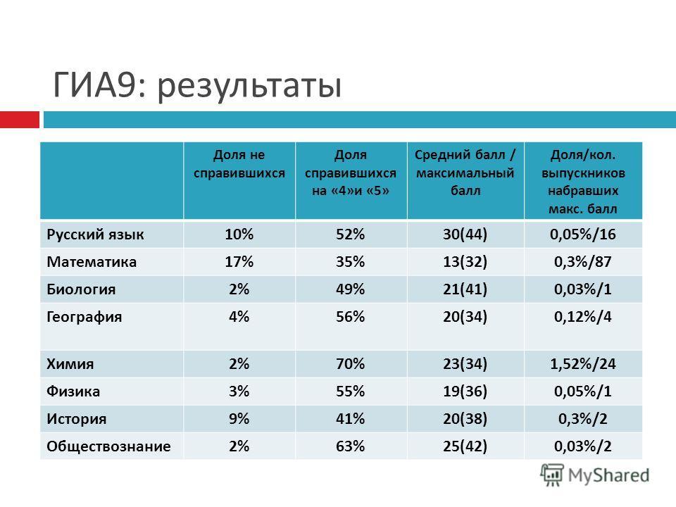 ГИА 9: результаты Доля не справившихся Доля справившихся на «4» и «5» Средний балл / максимальный балл Доля / кол. выпускников набравших макс. балл Русский язык 10%52%30(44)0,05%/16 Математика 17%35%13(32)0,3%/87 Биология 2%49%21(41)0,03%/1 География