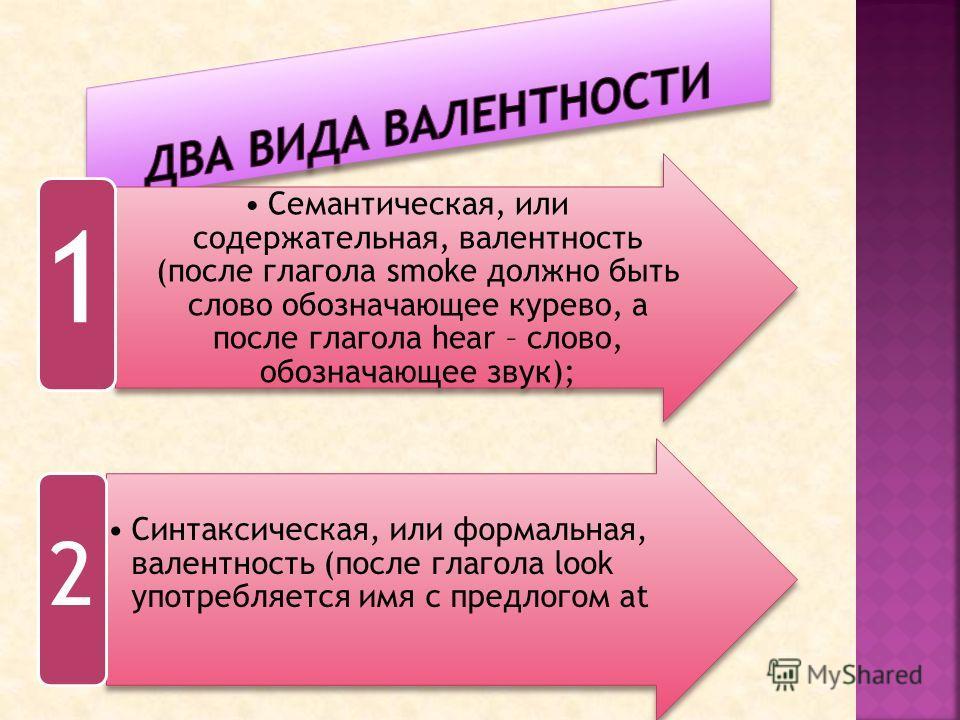Семантическая, или содержательная, валентность (после глагола smoke должно быть слово обозначающее курево, а после глагола hear – слово, обозначающее звук); 1 Синтаксическая, или формальная, валентность (после глагола look употребляется имя с предлог