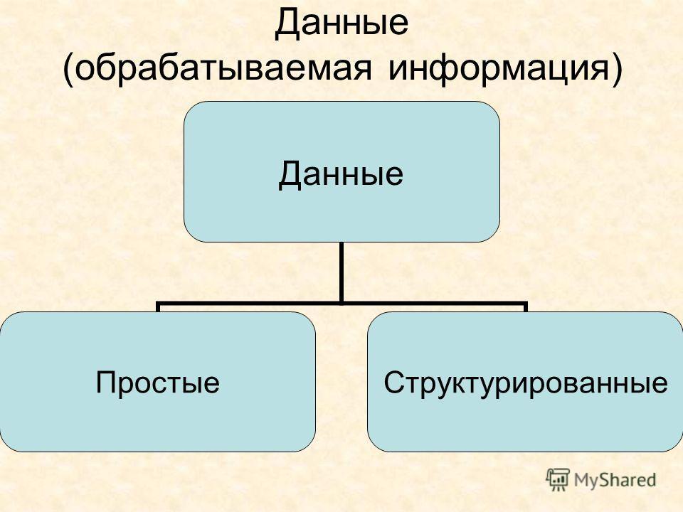 Данные (обрабатываемая информация) Данные ПростыеСтруктурированные