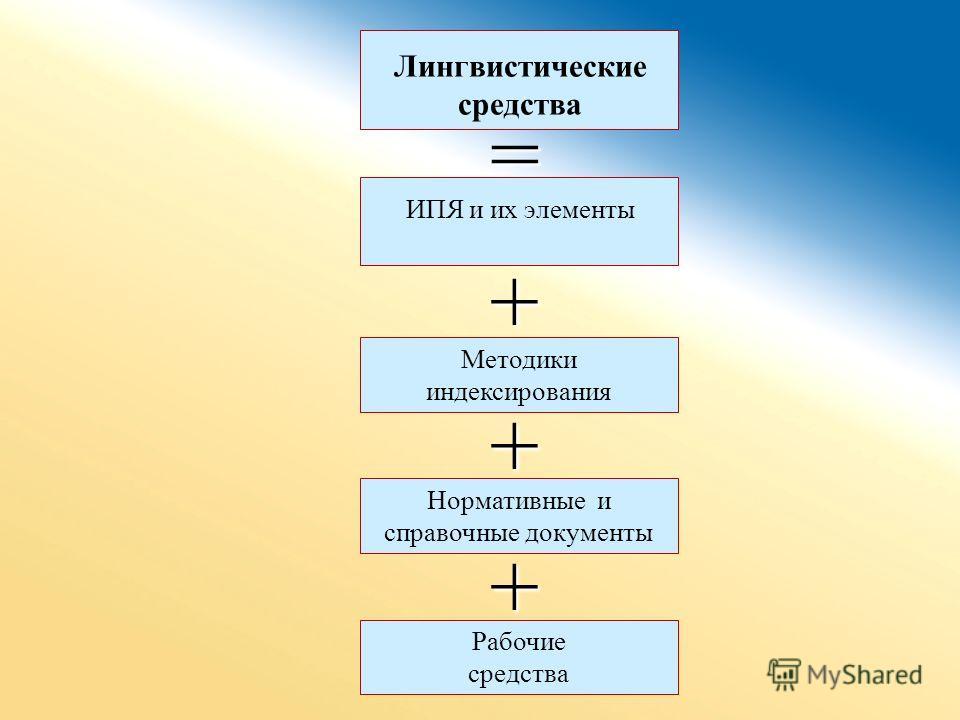 Методики индексирования ИПЯ и их элементы Лингвистические средства = + + Нормативные и справочные документы + Рабочие средства