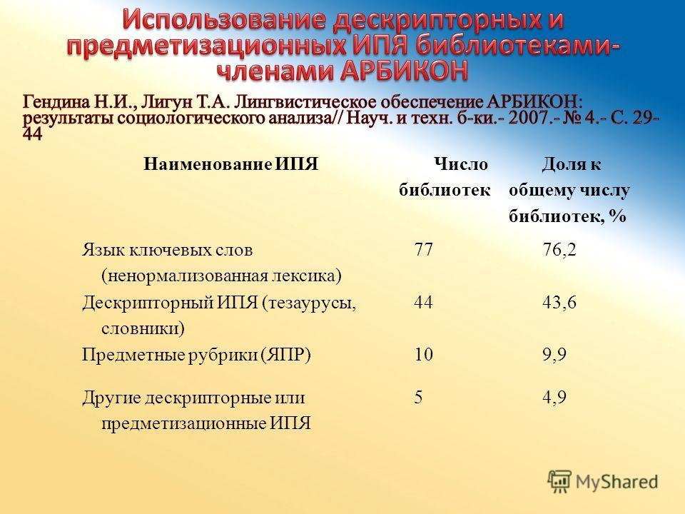 Наименование ИПЯ Число библиотек Доля к общему числу библиотек, % Язык ключевых слов (ненормализованная лексика) 7776,2 Дескрипторный ИПЯ (тезаурусы, словники) 4443,6 Предметные рубрики (ЯПР)109,9 Другие дескрипторные или предметизационные ИПЯ 54,9