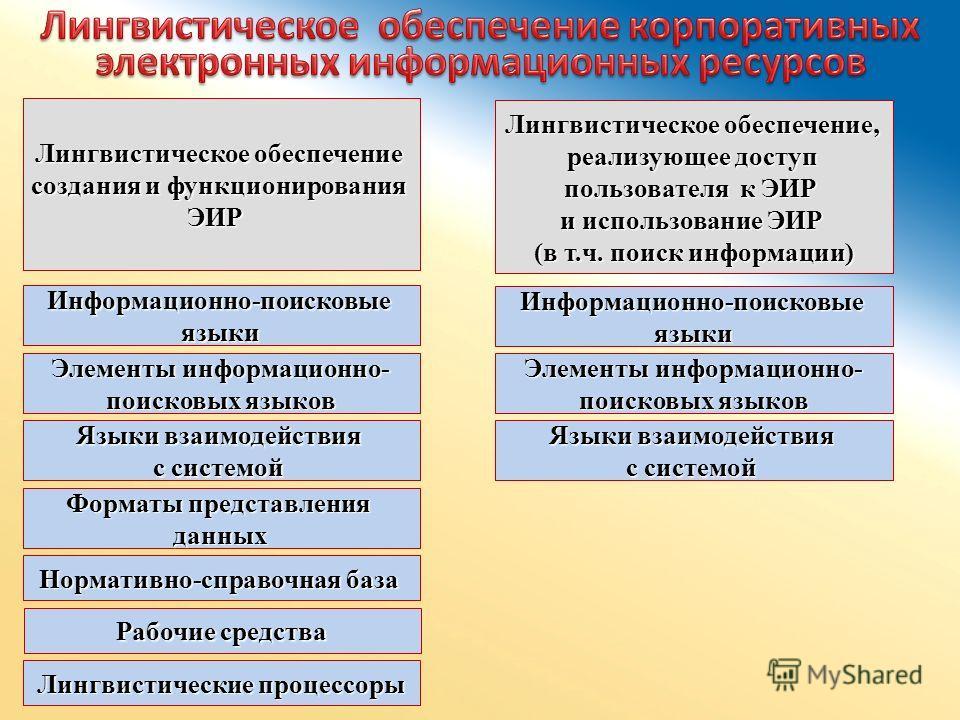 Лингвистическое обеспечение создания и функционирования ЭИР Лингвистическое обеспечение, реализующее доступ пользователя к ЭИР и использование ЭИР (в т.ч. поиск информации) Информационно-поисковыеязыки Элементы информационно- поисковых языков Языки в
