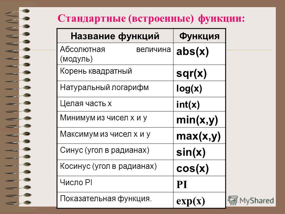 © Уласевич Е.В. 2006 г. Название функцийФункция Абсолютная величина (модуль) abs(x) Корень квадратный sqr(x) Натуральный логарифм log(x) Целая часть х int(x) Минимум из чисел х и y min(x,y) Максимум из чисел х и y max(x,y) Синус (угол в радианах) sin
