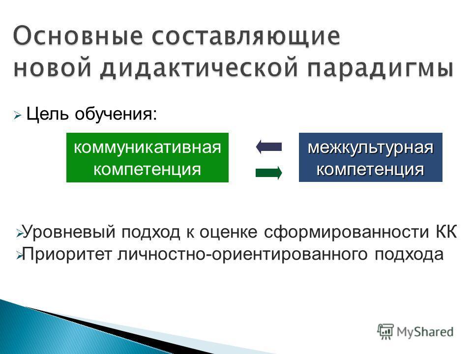 Цель обучения: коммуникативная компетенция межкультурная компетенция Уровневый подход к оценке сформированности КК Приоритет личностно-ориентированного подхода