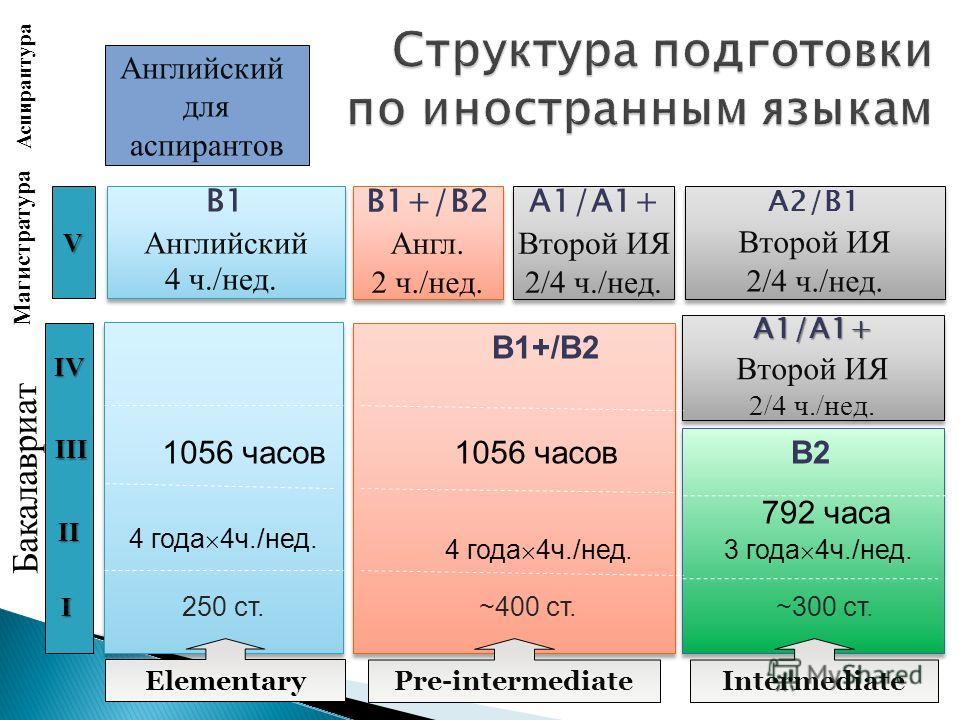 ~300 ст. 3 года 4ч./нед. B2 792 часа 250 ст. 1056 часов 4 года 4ч./нед. Бакалавриат I II III IV для начинающих Английский для аспирантов Аспирантура A1/A1+ Второй ИЯ 2/4 ч./нед. A1/A1+ Второй ИЯ 2/4 ч./нед. Intermediate ~400 ст. 4 года 4ч./нед. B1+/B