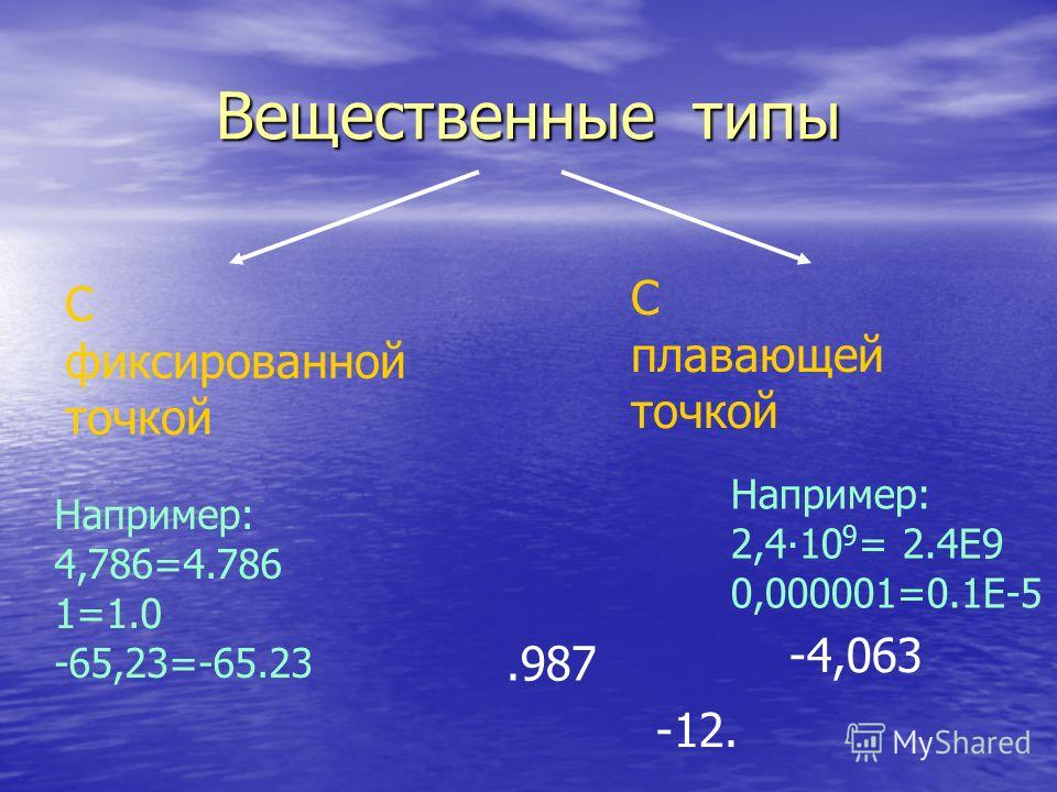 Вещественные типы С фиксированной точкой С плавающей точкой Например: 4,786=4.786 1=1.0 -65,23=-65.23 Например: 2,410 9 = 2.4Е9 0,000001=0.1Е-5.987 -4,063 -12.