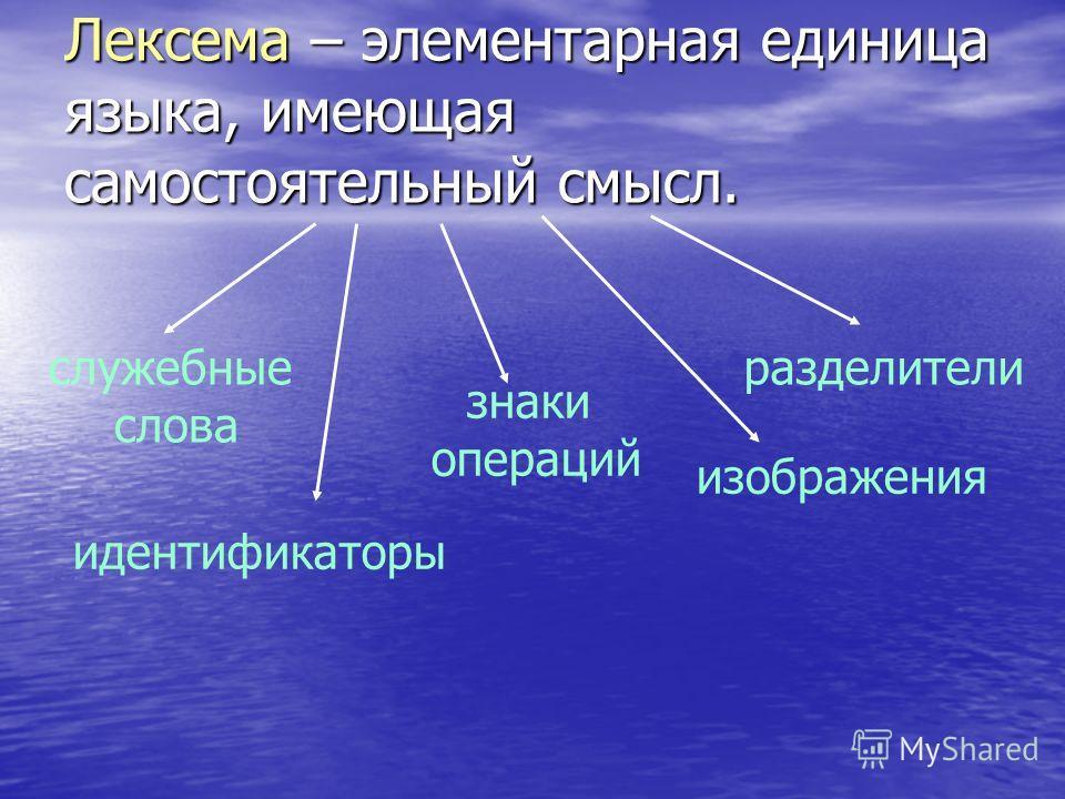 Лексема – элементарная единица языка, имеющая самостоятельный смысл. идентификаторы служебные слова знаки операций разделители изображения