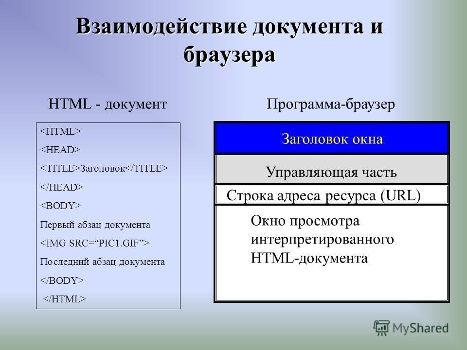 Заголовок Первый абзац документа Последний абзац документа HTML - документПрограмма-браузер Управляющая часть Окно просмотра интерпретированного HTML-документа Заголовок окна Строка адреса ресурса (URL) Взаимодействие документа и браузера