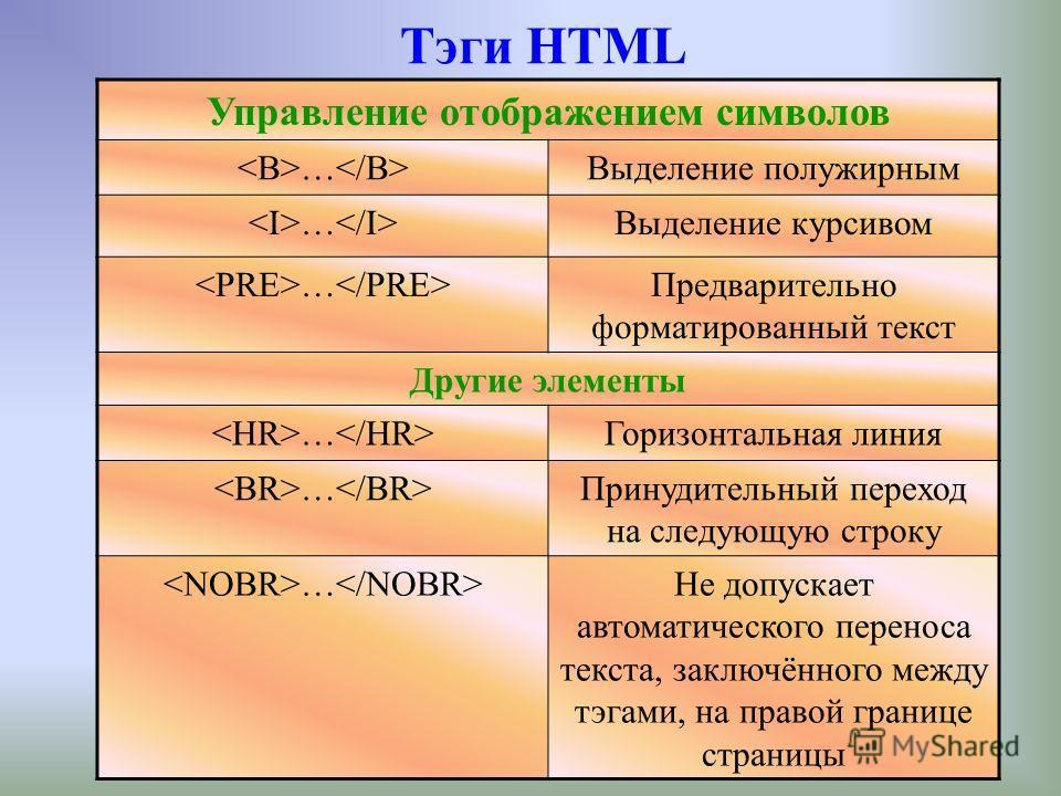 Тэги HTML Управление отображением символов … Выделение полужирным … Выделение курсивом … Предварительно форматированный текст Другие элементы … Горизонтальная линия … Принудительный переход на следующую строку … Не допускает автоматического переноса